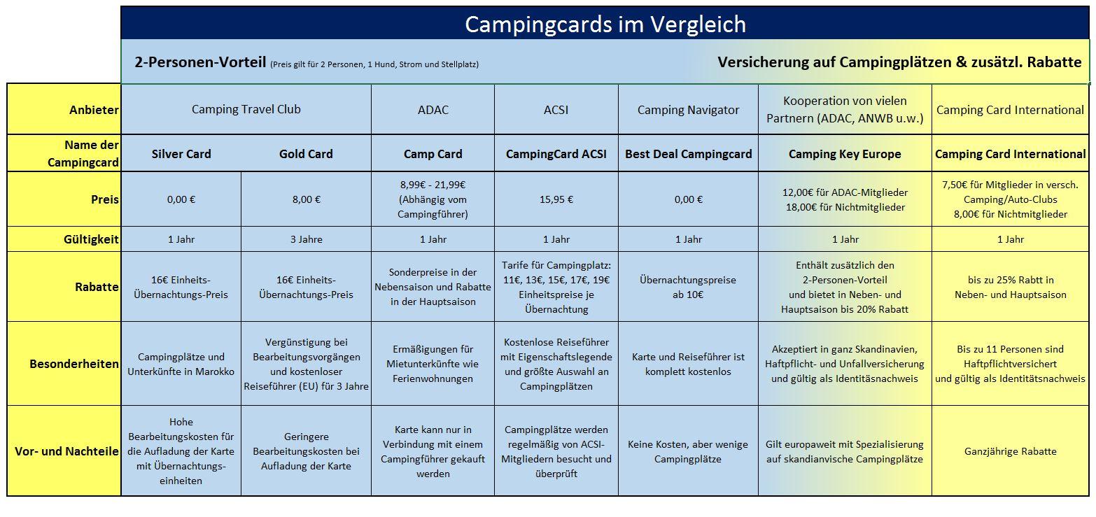 Campingcards im Vergleich